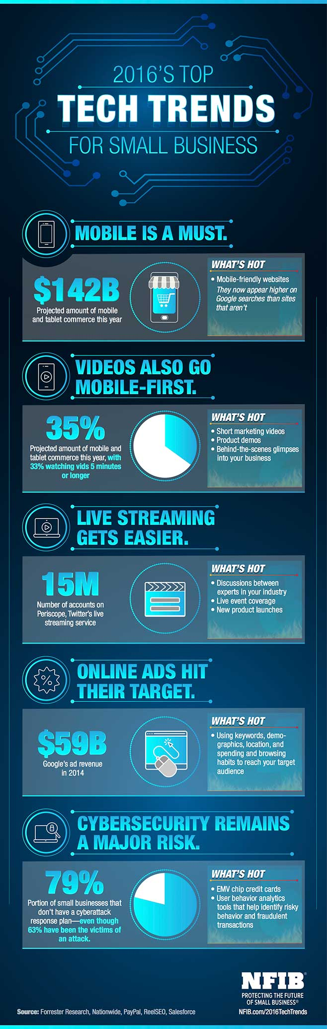 Top 5 Tech Trends infographic